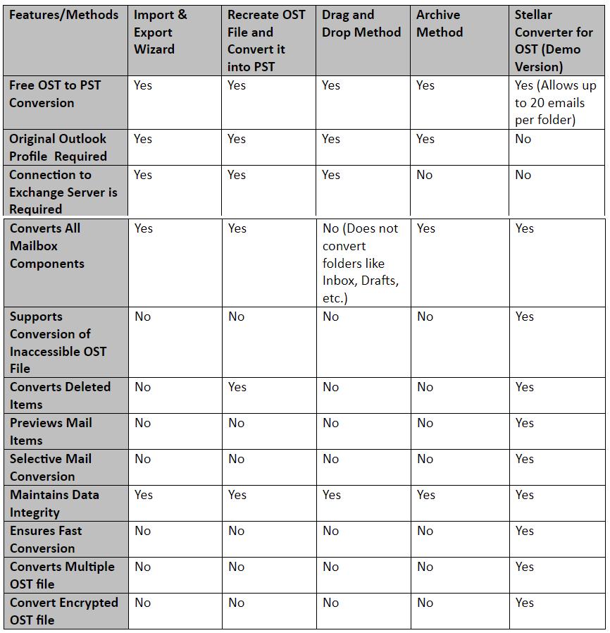 tabla de conversión de archivos ost